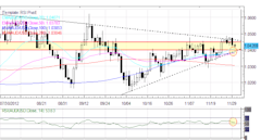 Forex_Euro_Maintains_Rebound_Yen_Back_to_Recent_Lows_After_October_CPI_fx_news_currency_trading_technical_analysis_body_Picture_3.png, Forex: Euro Mai...