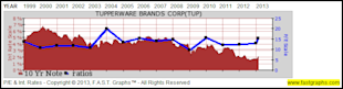Tupperware Brands Corp: Fundamental Stock Research Analysis image TUP3
