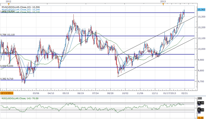 Forex_USD_to_Benefit_from_FOMC_Minutes-_AUD_Eyes_Interim_Support_body_ScreenShot269.png, USD to Benefit from FOMC Minutes- AUD Eyes Interim Support