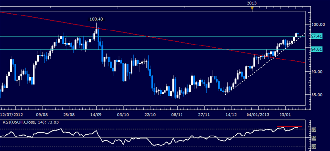 Forex_Analysis_US_Dollar_Selling_Pauses_as_SP_500_Warns_of_Weakness_body_Picture_1.png, Forex Analysis: US Dollar Reverses Lower as S&P 500 Tops 1500 ...