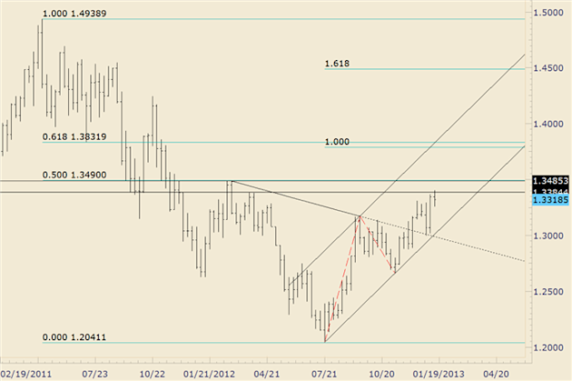 Forex_Analysis_EURCHF_Trades_to_20_Month_High_Significant_Breakout_body_eurusd.png, Forex Analysis: EUR/CHF Trades to 20 Month High; Significant Breakout?