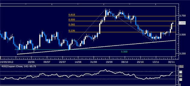 Commodities_Greece_Buyback_Triggers_Rally_ISM_Report_Now_in_Focus__body_Picture_1.png, Commodities: Greece Buyback Triggers Rally, ISM Report Now in F...