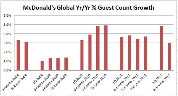 McDonald's Guest Counts