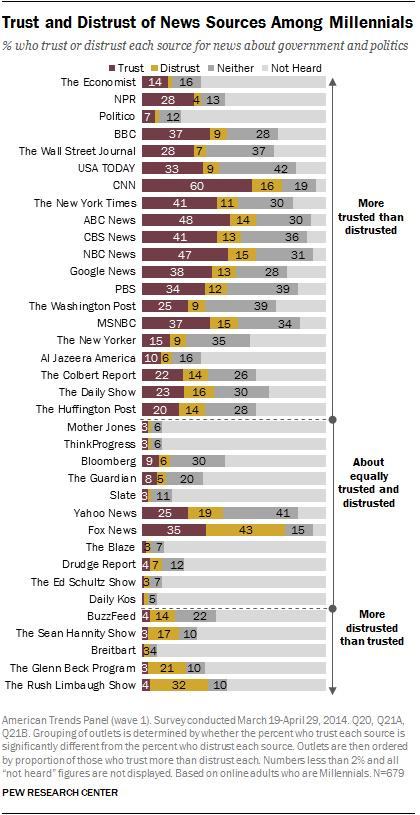 Study: Rush Limbaugh, Buzzfeed Among Least Trusted News Sources