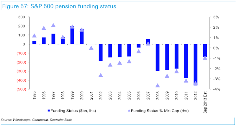 pension funded status