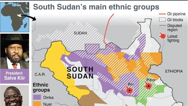 Ethnic profile of South Sudan