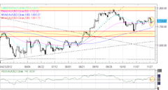 Forex_Euro_Maintains_Rebound_Yen_Back_to_Recent_Lows_After_October_CPI_fx_news_currency_trading_technical_analysis_body_Picture_1.png, Forex: Euro Mai...