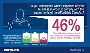 Paychex Snapshot: Roughly Half of Small Business Owners Understand, are Prepared for Changes Under the Affordable Care Act
