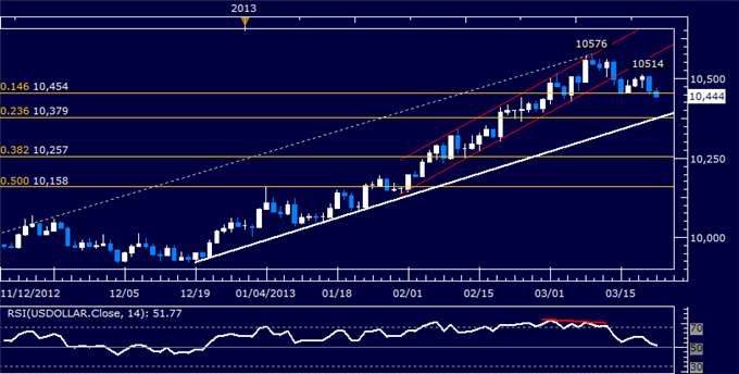 Forex_US_Dollar_Technical_Analysis_03.22.2013_body_Picture_5.png, US Dollar Technical Analysis 03.22.2013