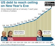 Chart showing US gross federal debt as of January 1 each year since 2000