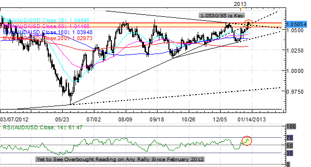 Forex_Euro_Rally_Versus_US_Dollar_on_Pause_While_Yen_Continues_to_Slide_body_Picture_7.png, Forex: Euro Rally Versus US Dollar on Pause While Yen Cont...