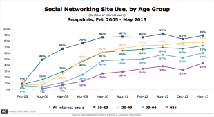 Insights from Recent Research, Part 1 image Pew SocNet Site Use by Age Aug20131