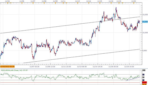 Forex_USD_Outlook_Propped_Up_By_Less-Dovish_Bernanke_10100_On__Tap_body_ScreenShot061.png, Forex: USD Outlook Propped Up By Less-Dovish Bernanke, 10,100 On  Tap