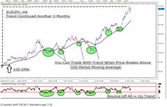 Learn_Forex_Trading_Trends_With_RSI_body_Picture_7.png, Learn Forex: Time Strong Trend Entries with the RSI Oscillator