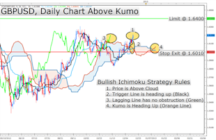 Learn_Forex_Ichimoku_Hints_Additional_GBPUSD_Upside_on_Price_Break_body_Picture_2.png, Learn Forex: Ichimoku Hints Additional GBPUSD Upside on Price Break