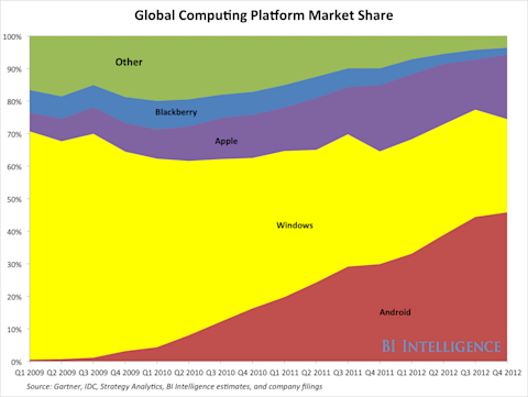 BII_Global computing platform market share
