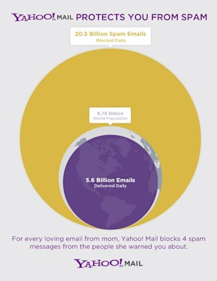 Infographic displays volume of spam