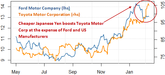 ford_and_toyota_stock_and_the_japanese_yen_body_Picture_9.png, Will Ford Fall? Toyota Surge? Protect Your Portfolio With This Tool