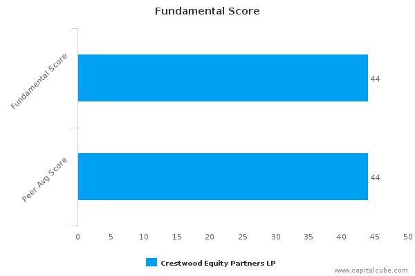 Crestwood Equity Partners LP – Value Analysis (NYSE:CEQP) : November 25, 2015