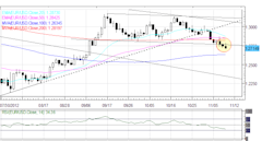 Forex_Sentiment_Remains_Vulnerable_as_Euro_Retraces_Gains_on_Light_News_currency_trading_news_technical_analysis_body_Picture_6.png, Forex: Sentiment ...