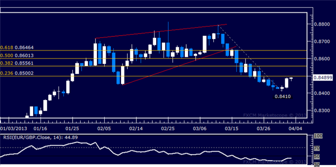 Forex_EURGBP_Technical_Analysis_04.03.2013_body_Picture_5.png, EUR/GBP Technical Analysis 04.03.2013