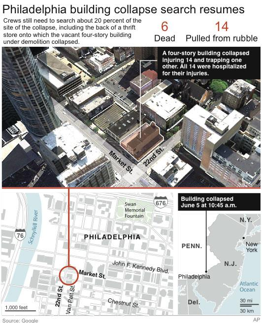UPDATES WITH LATEST INFORMATION; graphic and maps show building which collapsed in Philadelphia