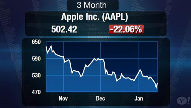 """Apple Could Fall to $350 But More Likely a """"Bear Trap"""": Ritholtz"""