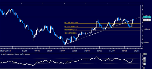 Forex_Analysis_EURJPY_Classic_Technical_Report_11.16.2012_body_Picture_5.png, Forex Analysis: EUR/JPY Classic Technical Report 11.16.2012