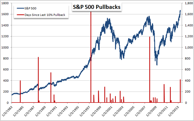 Which_is_More_Overbought_US_Dollar_or_SP_500_body_Picture_11.png, Which is More Overbought: US Dollar or S&P 500?