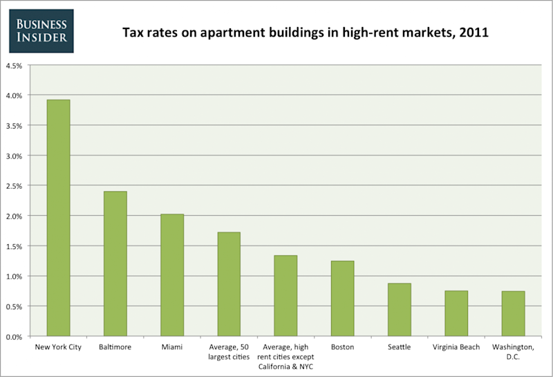 high rent apartment taxes 2011