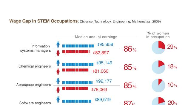 Careers in Science, technology, engineering and mathematics (STEM) In 2010, there were 7.6 million STEM workers in the United States, about 1 in 18 workers. STEM workers command higher wages, earning 26 percent more than their non-STEM occupations. U.S. department of Labor projected that STEM occupations are to grow by 17.0 percent from 2008 to 2018, compared to 9.8 percent growth for non-STEM occupations.