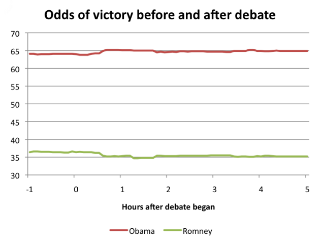 Who won the vice presidential debate? Doesn't matter.