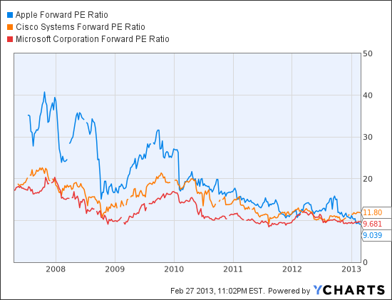 AAPL Forward PE Ratio Chart