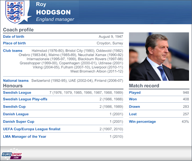 Profile of Roy Hodgson, who has been appointed England manager on a four-year deal. - 2