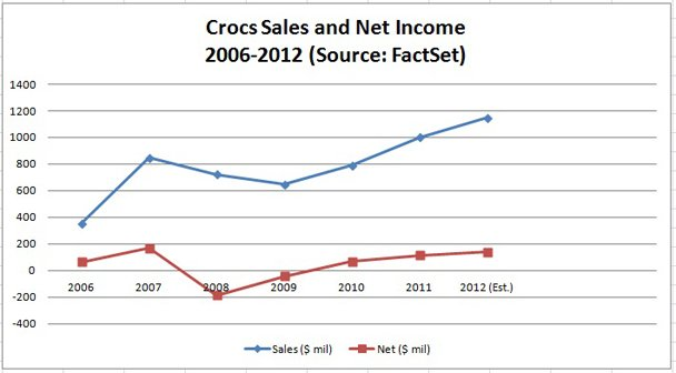 Sales Chart From Crocs