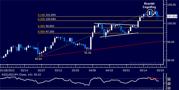 Forex_USDJPY_Technical_Analysis_05.24.2013_body_Picture_5.png, USD/JPY Technical Analysis 05.24.2013