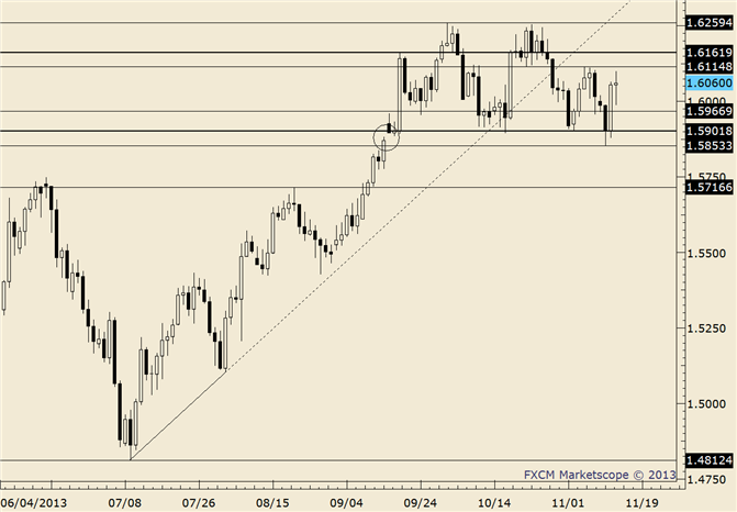 eliottWaves_gbp-usd_body_gbpusd.png, GBP/USD to Monthly Lows; Channel Support in Sight