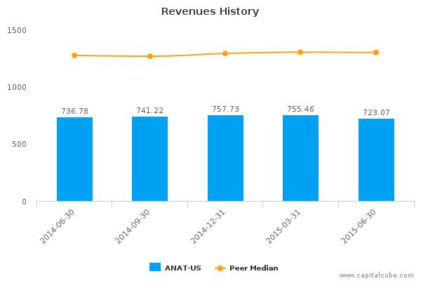 American National Insurance Co. Earnings Q2, 2015
