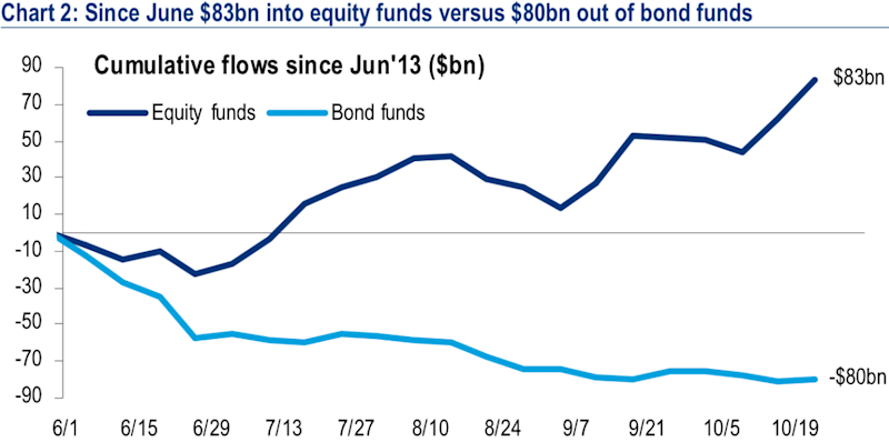 Cumulative equity and bond fund flows since June