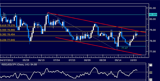 USDJPY_Classic_Technical_Report_10.08.2012_body_Picture_5.png, USDJPY Classic Technical Report 10.08.2012