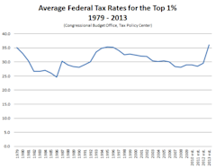 Average_Federal_Tax_Rates_Top_1_Percent.PNG