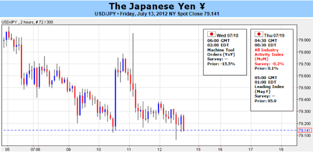 Japanese_Yen_at_the_Heart_of_QE3_Debate_US_Data_and_Bernanke_in_Focus_body_Picture_5.png, Japanese Yen at the Heart of QE3 Debate, US Data and Bernanke in Focus