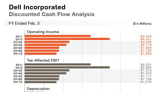 Dell Incorporated Discounted Cash Flow Analysis