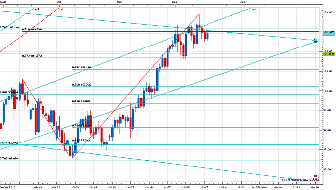 Price_and_Time_Key_Levels_to_Watch_Ahead_of_the_FOMC_body_x0000_i1027.png, Price & Time: Key Levels to Watch Ahead of the FOMC