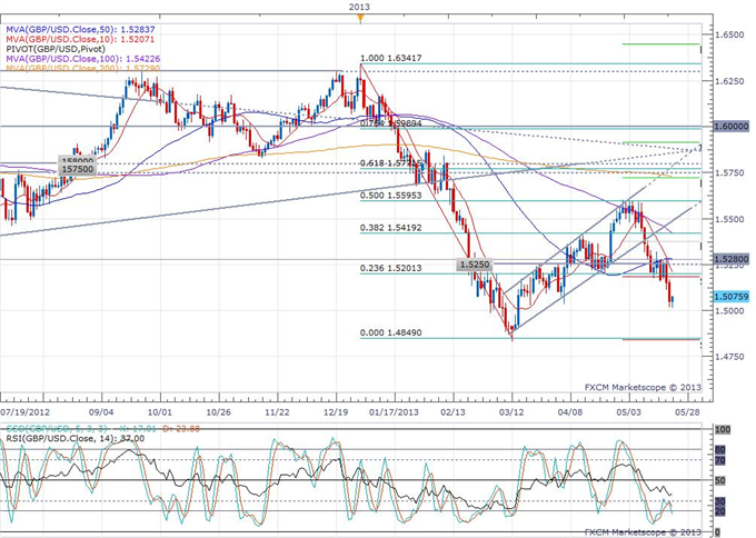 UK_GDP_Expansion_Confirmed_at_0.3_in_Q1_body_gbpusd.png, UK GDP Expansion Confirmed at 0.3% in Q1