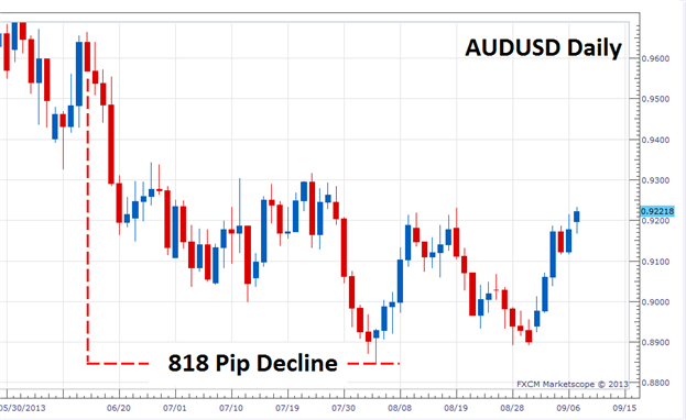 Has_the_AUDUSD_Trend_Turned_body_Picture_2.png, Has the AUDUSD Trend Turned