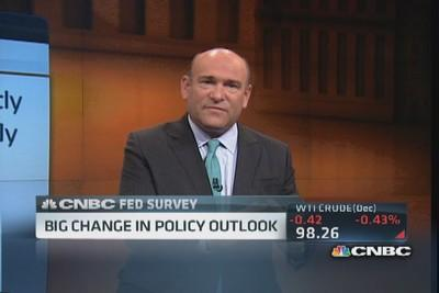 CNBC survey: Future of the markets