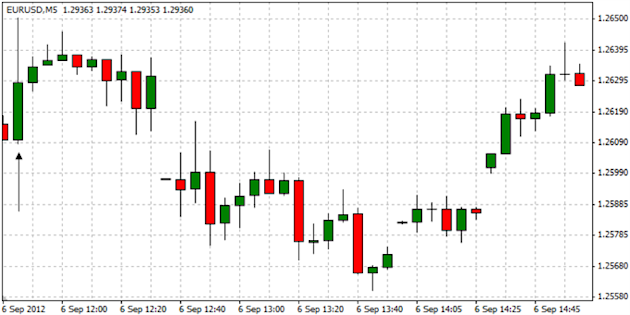 EURUSD_Trading_the_European_Central_Bank_Interest_Rate_Decision_body_ScreenShot002.png, EURUSD: Trading the European Central Bank Interest Rate Decision
