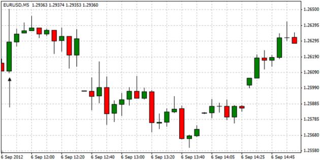 EURUSD_Trading_the_European_Central_Bank_Interest_Rate_Decision_body_ScreenShot002.png, EURUSD: Trading the European Central Bank Interest Rate Decisi...
