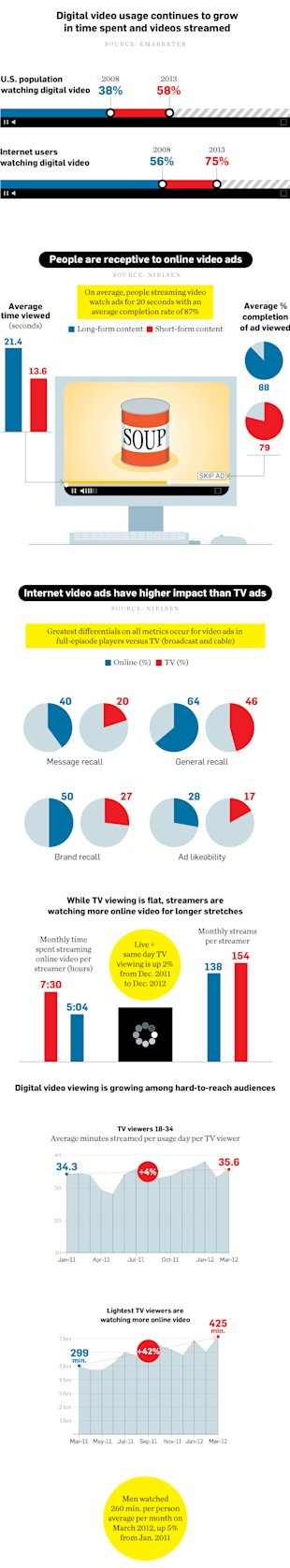 Online Video Has Higher Impact Than Television Advertising (Infographic) image data online video 01 2013